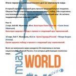 Чемпионат мира: итоги соревновательного дня